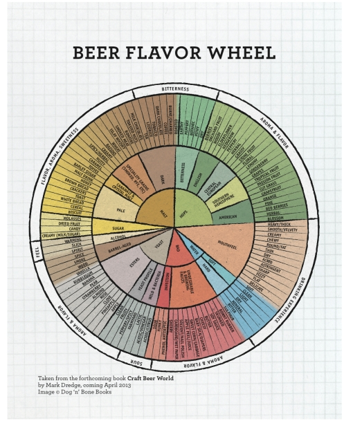 Beer flavour wheel, new